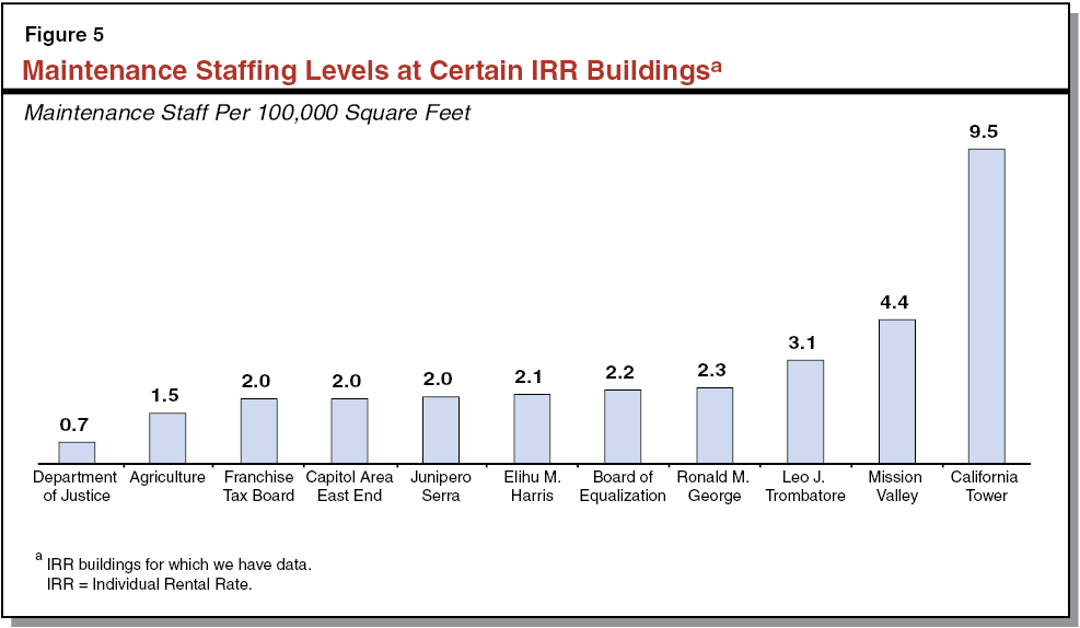 Building Systems Compared