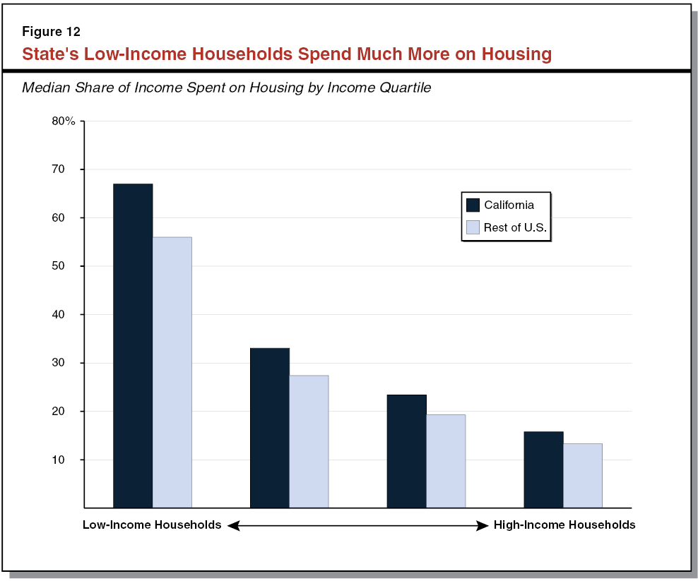 California's High Housing Costs: Causes and Consequences