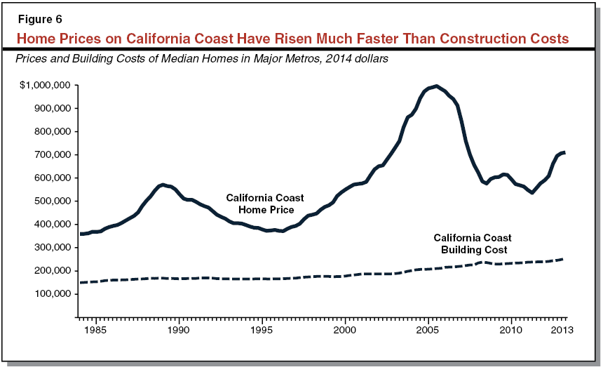 California s high housing costs causes and consequences for Prices of homes in california