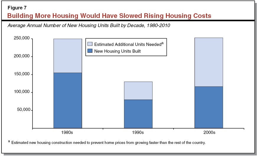 California s high housing costs causes and consequences Cost of living in different states in usa