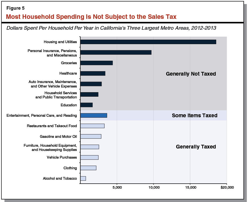 Understanding California's Sales Tax