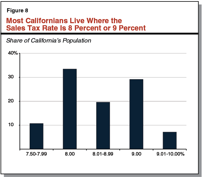 9/% Consumption Tax for California for Large Home Appliances 9/% of Sales Price