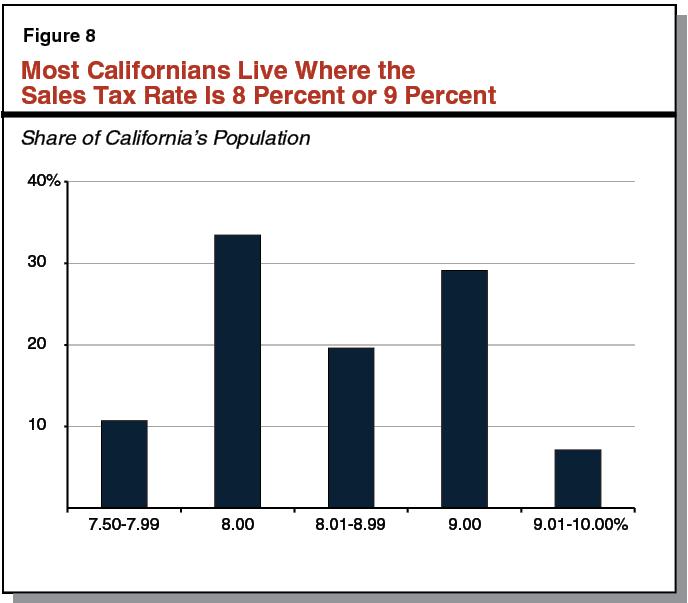 California Sales Tax Los Angeles >> Understanding California S Sales Tax