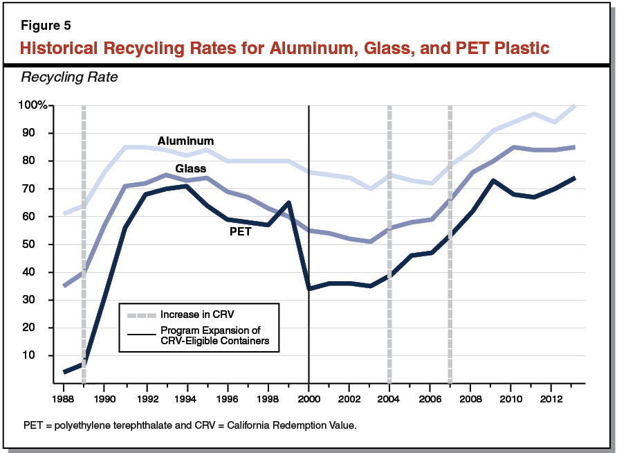 An Analysis Of The Beverage Container Recycling Program