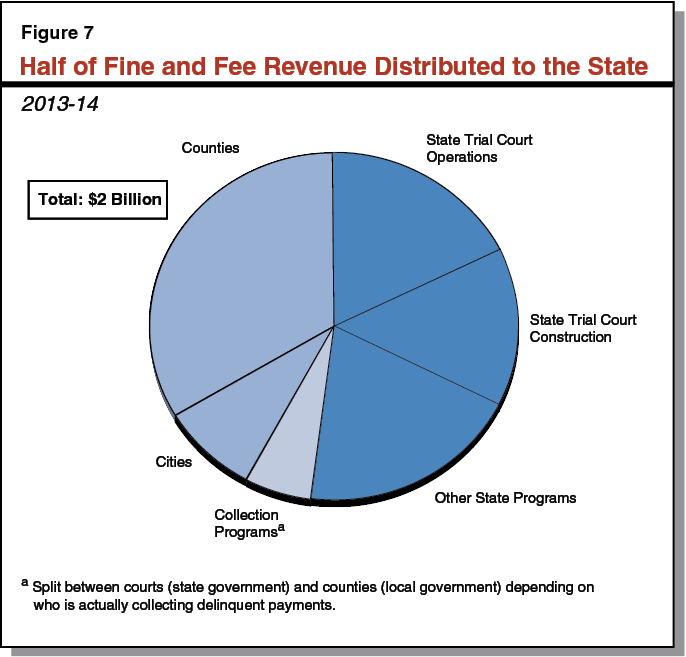 Half of Fine and Fee Revenue Distributed to the State