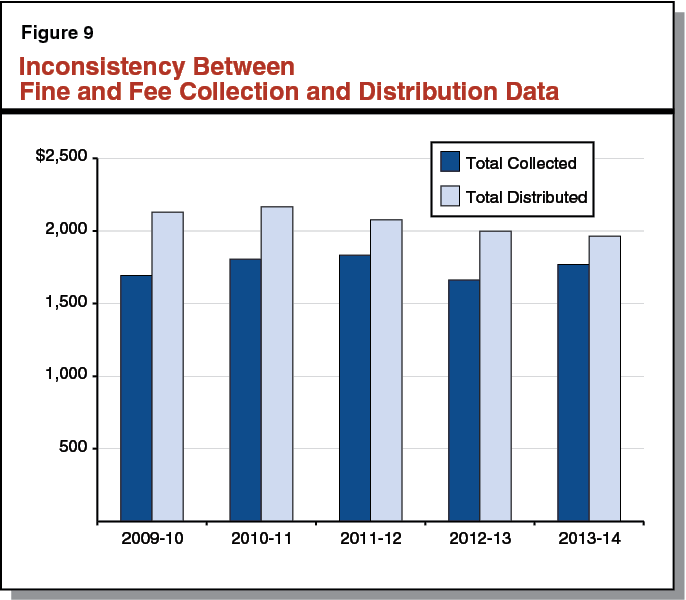 Inconsistency Between Fine and Fee Collection and Distribution Data