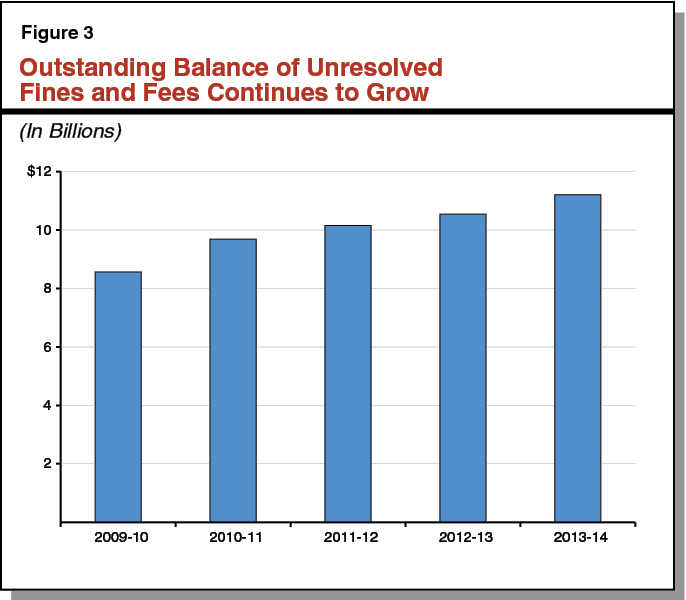 Outstanding Balance of Unresolved Fines and Fees Continues to Grow