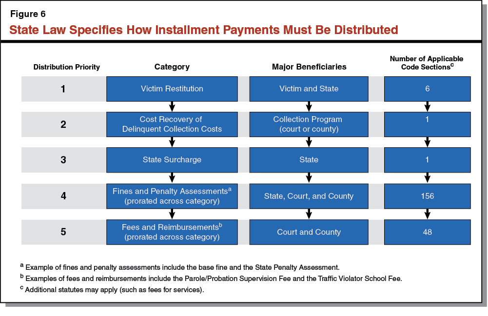 State Law Specifies How Installment Payments Must Be Distributed