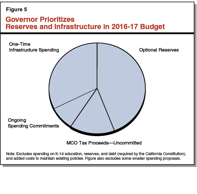 Governor Prioritizes Reserves and Infrastructure in 2016-17 Budget