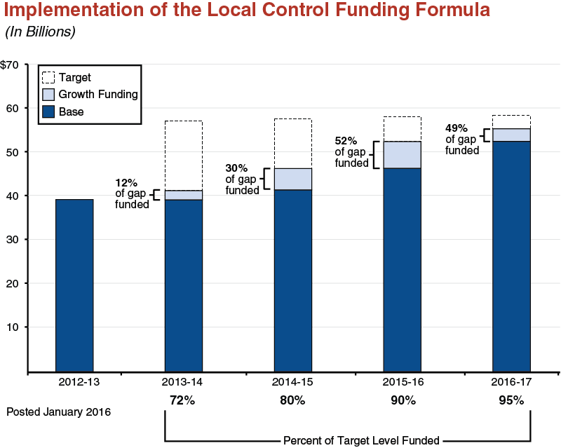 Implementation of the Local Control Funding Formula