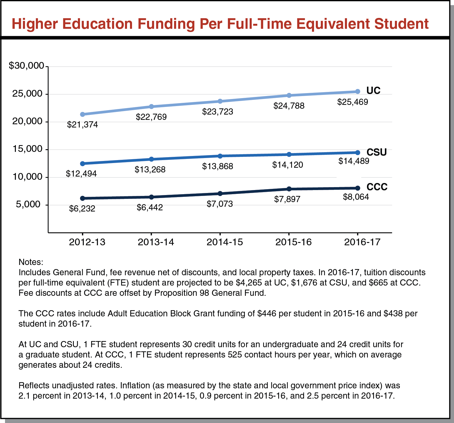 Higher Education Funding Per Full-Time Equivalent Student