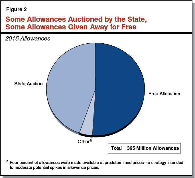 Some Allowances Auctioned by the State, Some Allowances Away for Free