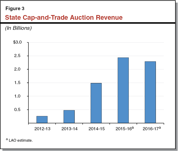 State Cap-and-Trade Auction Revenue
