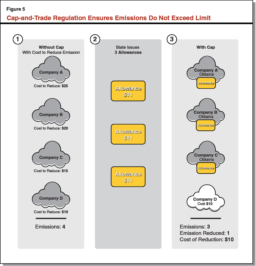 Cap-and-Trade Regulation Ensures Emissions Do Not Exceed Limit