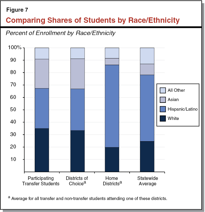 Figure 7 - Comparing Shares of Students by Race/Ethnicity