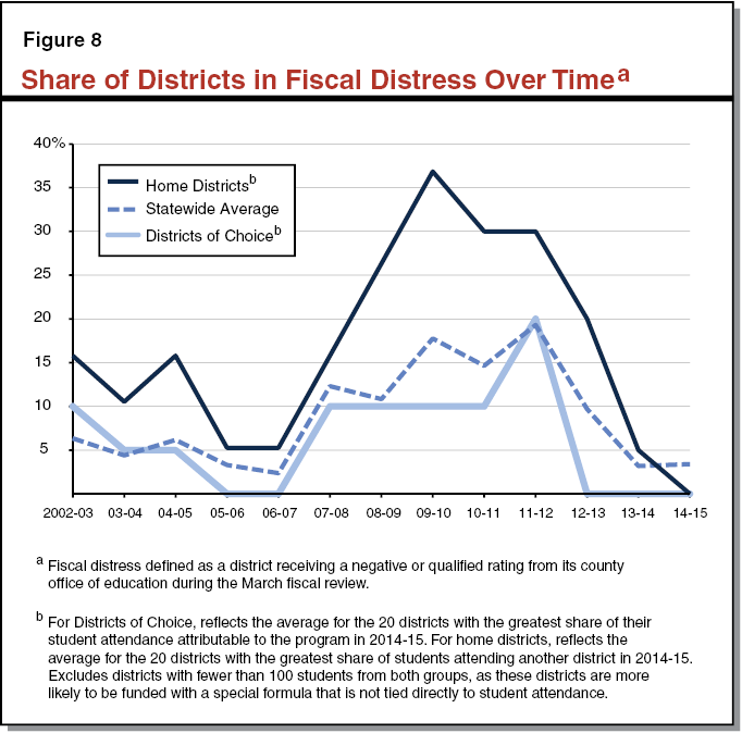 Figure 8 Share of Districts In Fiscal Distress Over Time