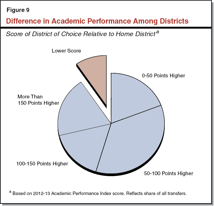 Figure 9 - Difference in Academic Performance Among Districts