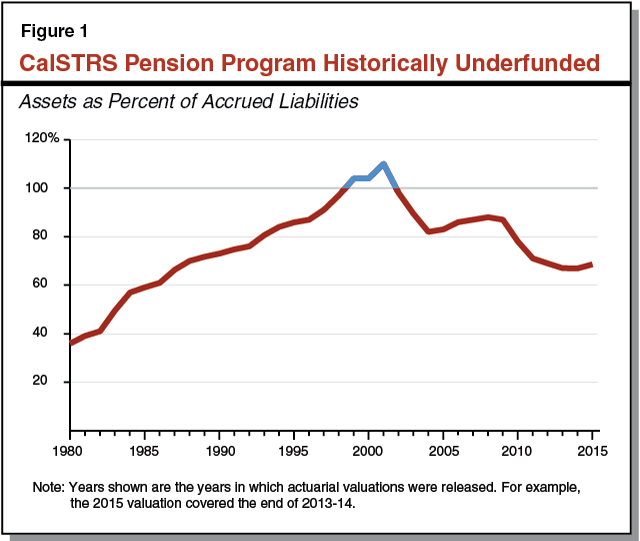 Figure 1 - CalSTRS Pension Program Historically Underfunded