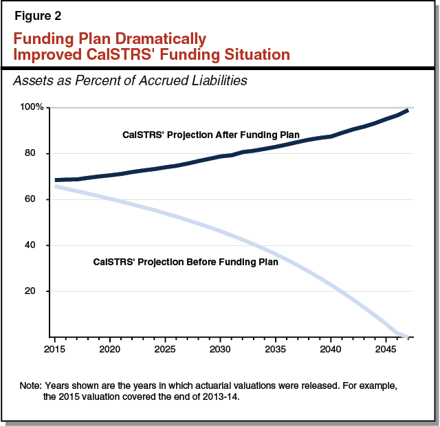 Figure 2: Funding Plan Dramatically Improved CalSTRS' Funding Situation