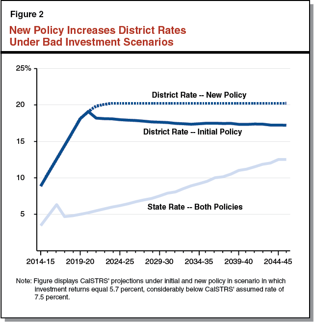 Figure 2: New Policy Increases District Rates Under Bad Investment Scenarios