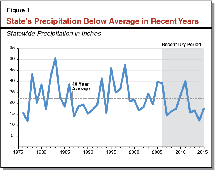 Figure 1 - State's Precipitation Below Average in Recent Years