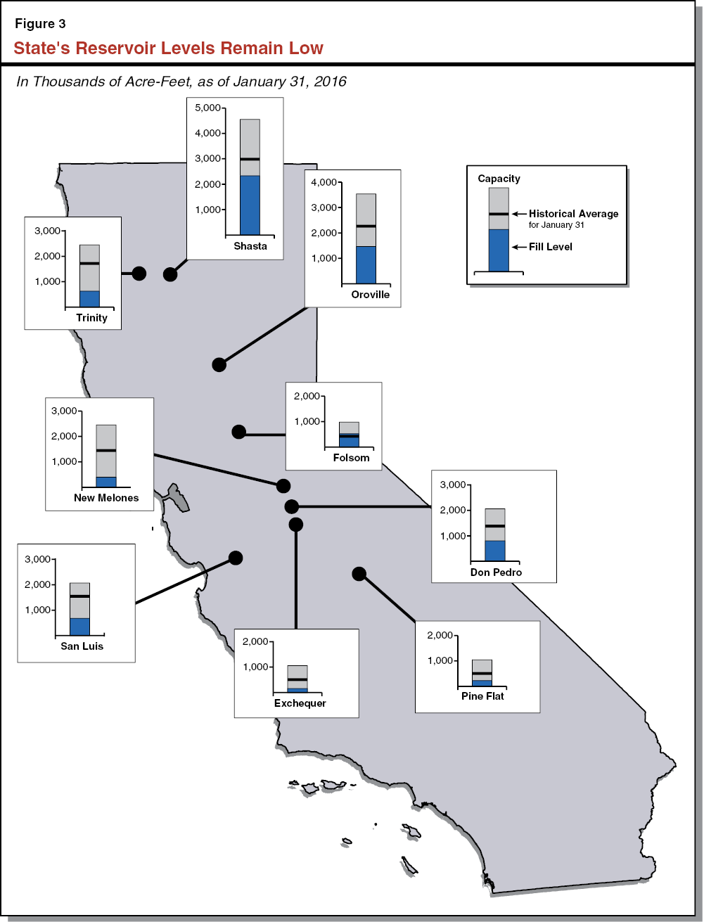 Figure 3 - State's Reservoir Levels Remain Low