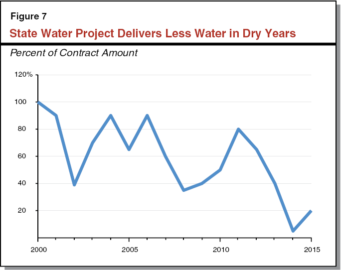 Figure 7 - State Water Project Delivers Less Water in Dry Years