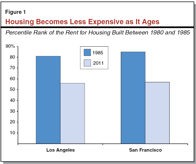 perspectives on helping low income californians afford housing