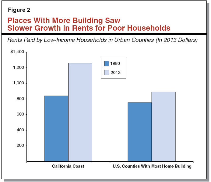 Perspectives on Helping Low-Income Californians Afford Housing
