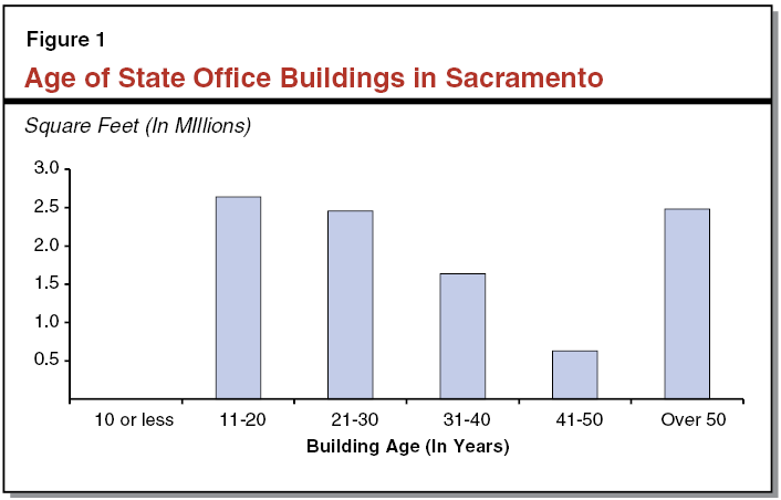 Figure 1 - Age of State Office Buildings in Sacramento