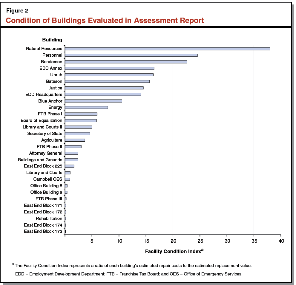 Figure 2 - Condition of Buildings Evaluated In Assessment Report