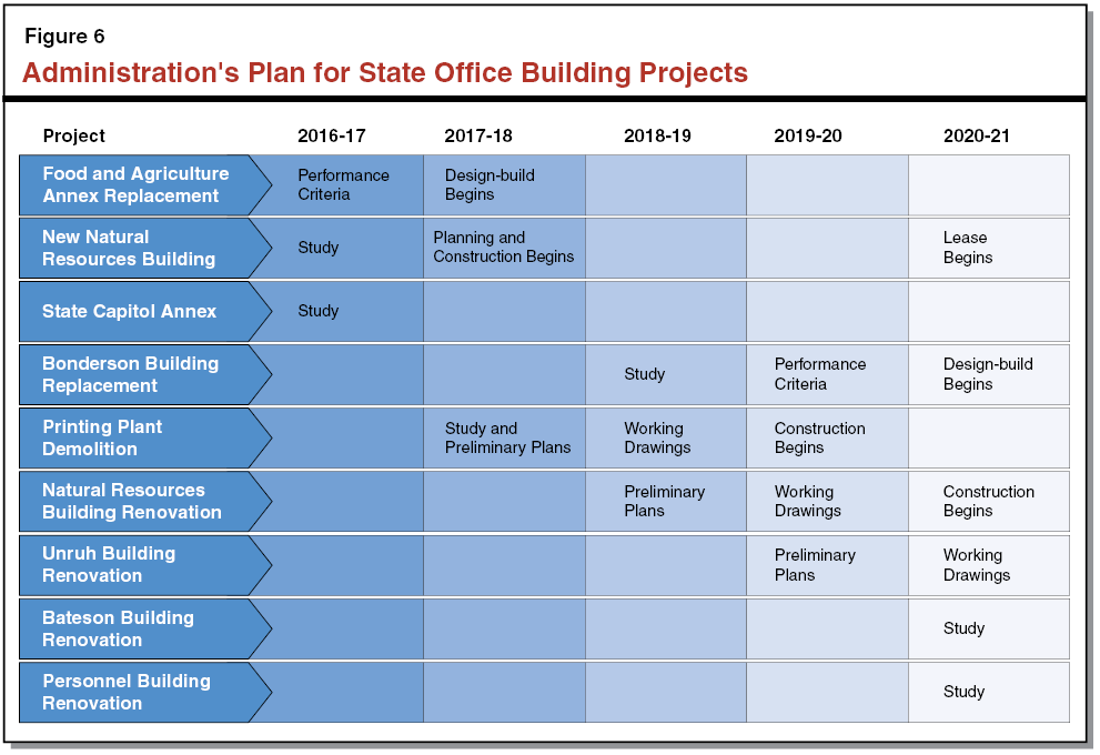 Figure 6 - Administration's Plan for State Office Building Projects