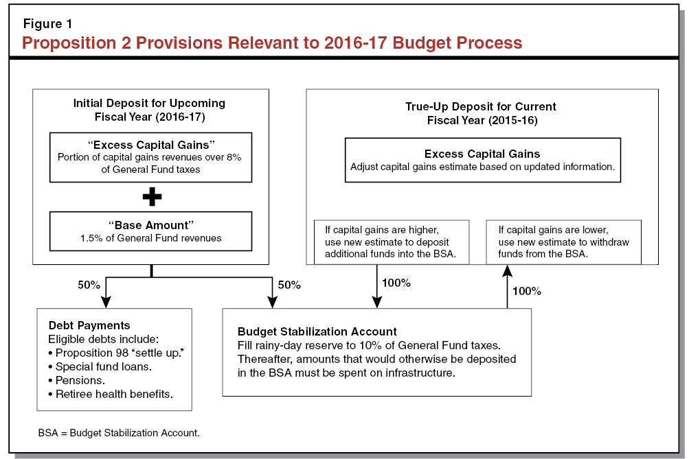 Proposition 2 Provisions Relevant to 2016-17 Budget Process