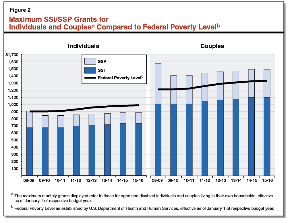 Figure 2 - Maximum SSI/SSP Grants for Individuals and Couples Compared to Federal Poverty Level