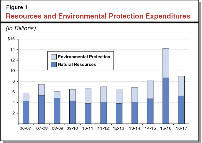 Figure 1 - Resources and Environmental Protection Expenditures