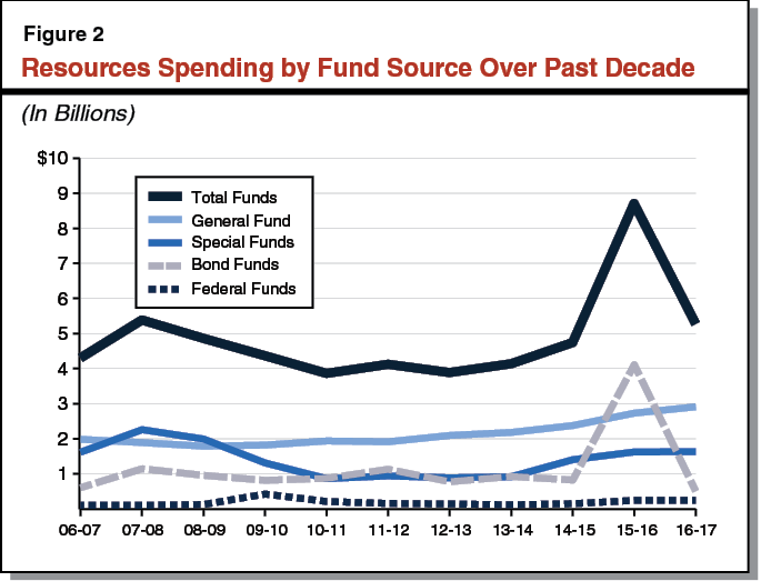 Figure 2 - Resources Spending by Fund Source Over Past Decade