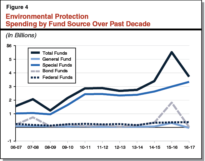 Figure 4 - Environmental Protection Spending by Fund Source Over Past Decade