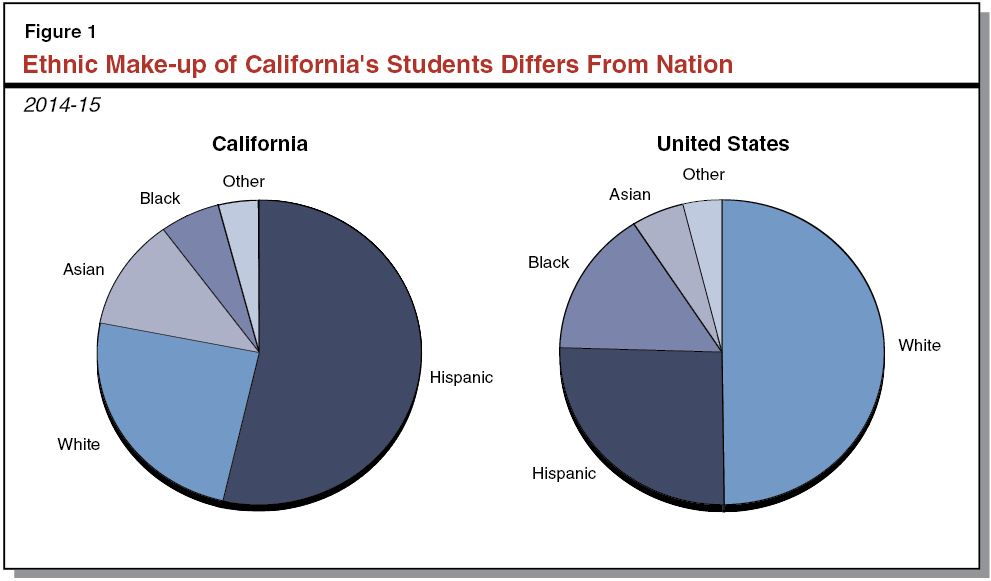 Ethnic Make-up of California's Students Differs From Nation