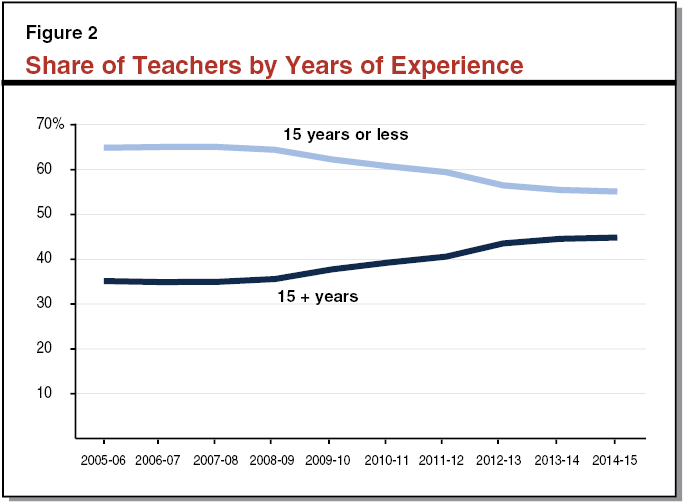 Share of Teachers by Years of Experience