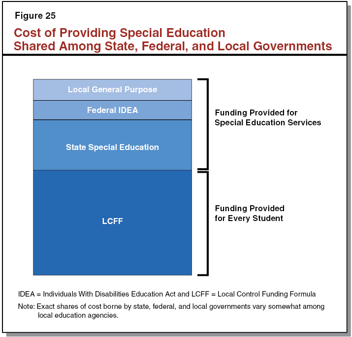Cost of Providing Special Education Shared Among State, Federal, and Local Governments