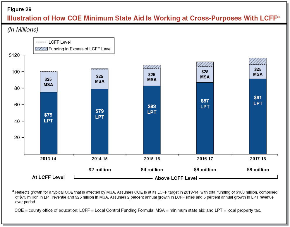 Illustration of How COE Minimum State Aid Is Working at Cross-Purposes With LCFF