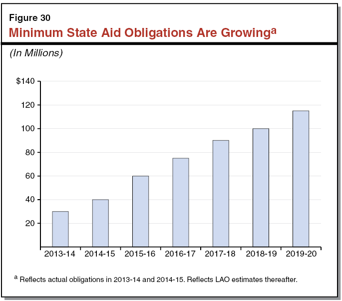 Minimum State Aid Obligations Are Growing