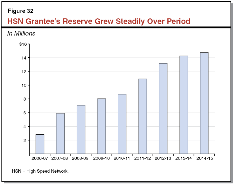 HSN Grantee's Reserve Grew Steadily Over Period