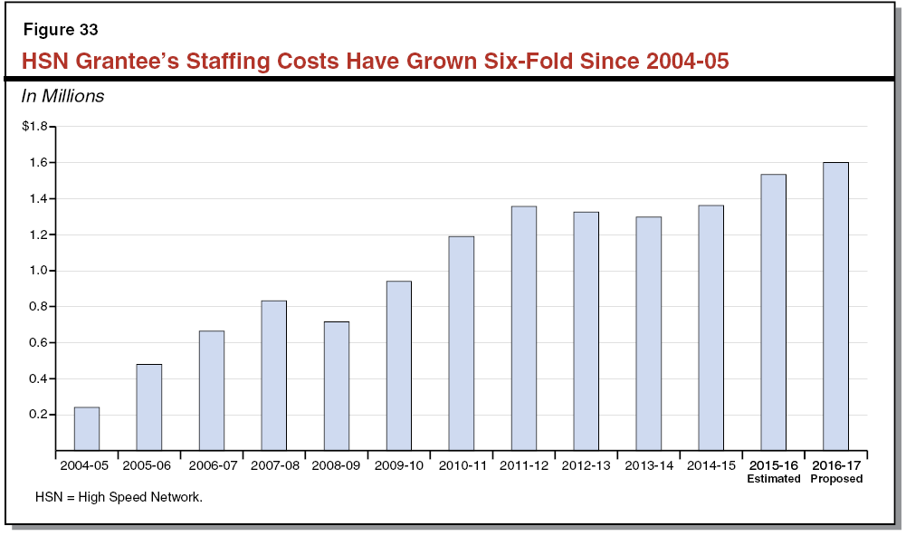 HSN Grantee's Staffing Costs Have Grown Six-Fold Since 2004-05
