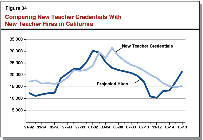 Comparing New Teacher Credentials With New Teacher Hires in California