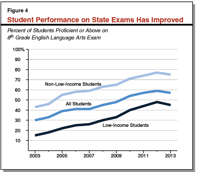 Student Performance on State Exams Has Improved