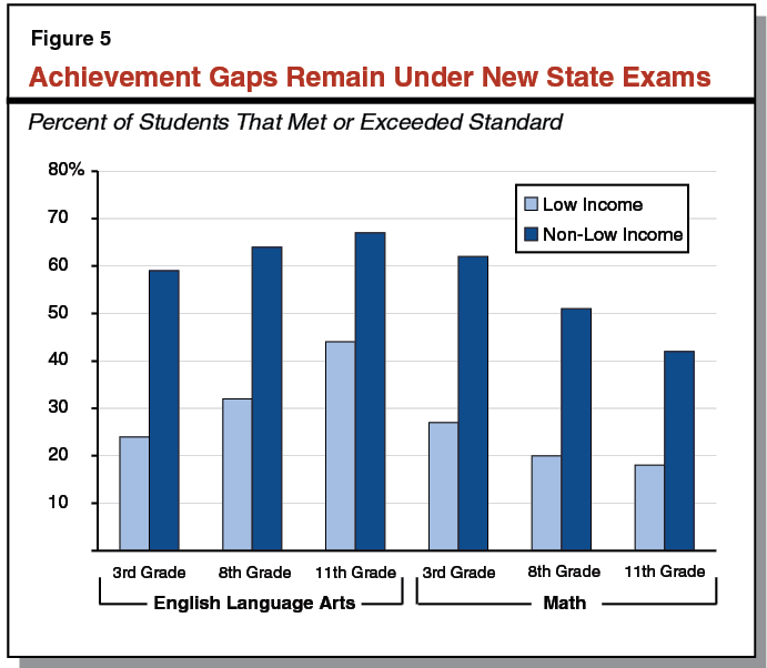 Achievement Gaps Remain Under New State Exams