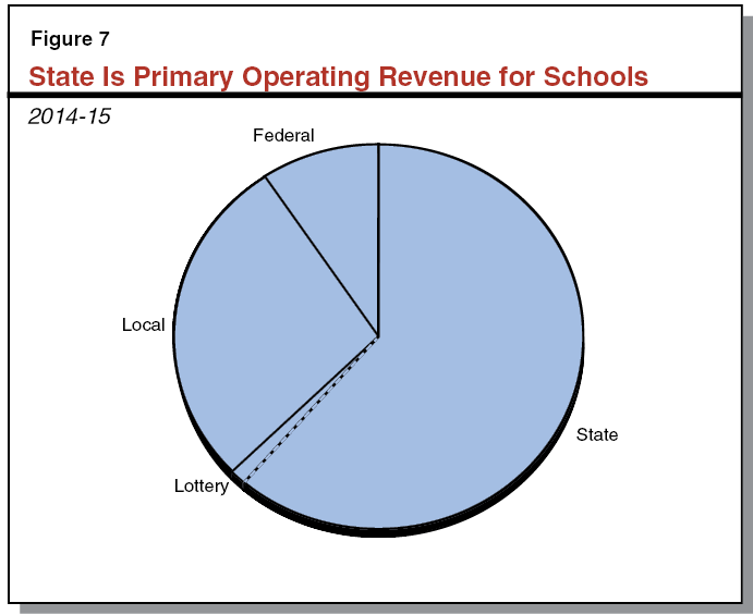 State Is Primarily Operating Revenue for Schools