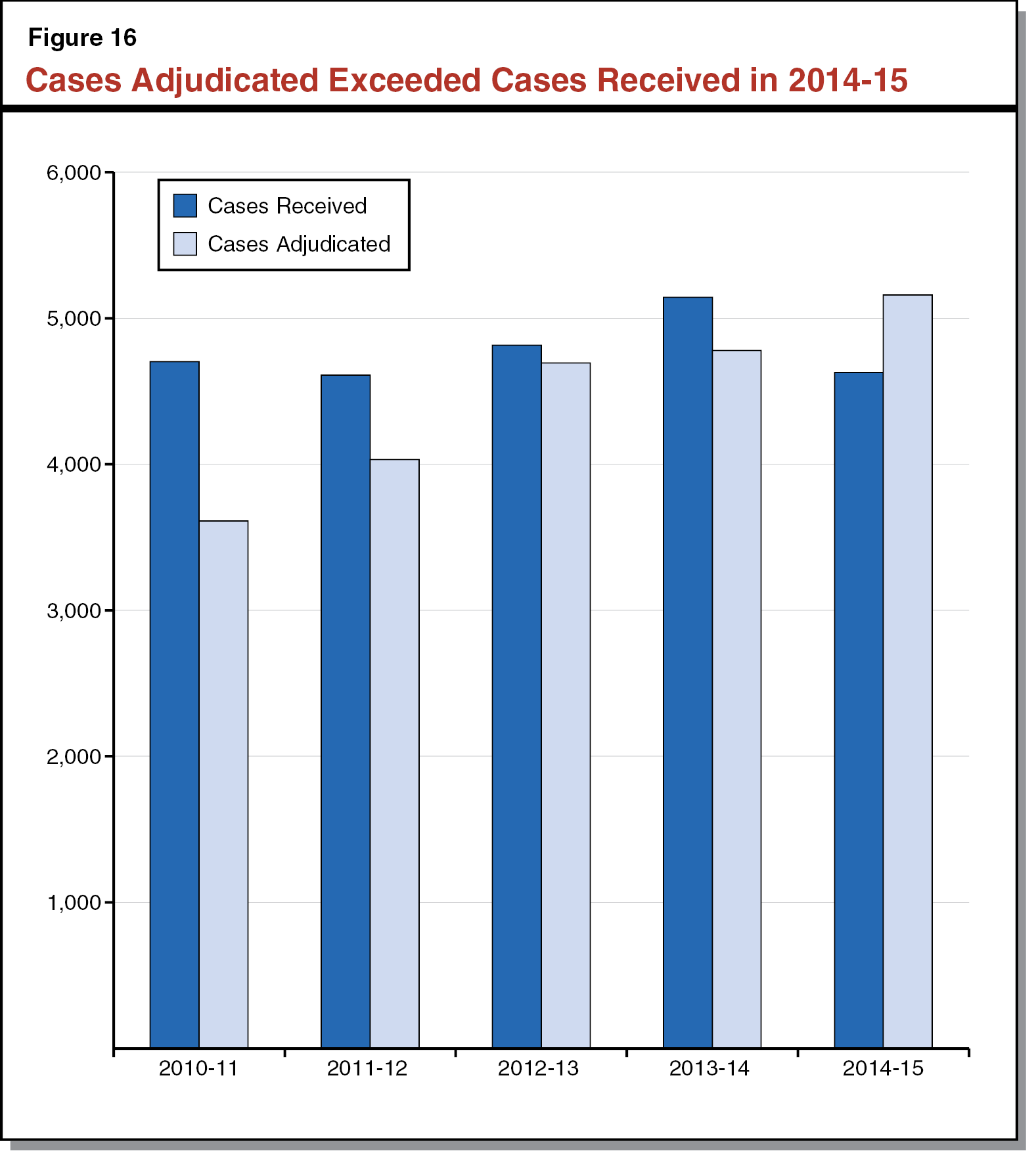 Figure 16 - Cases Adjudicated Exceeded Cases Received in 2014-15