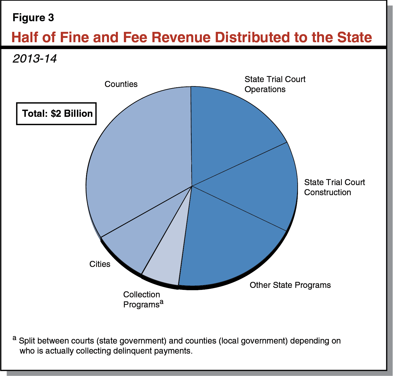 Figure 3 - Half of Fine and Fee Revenue Distributed to the State